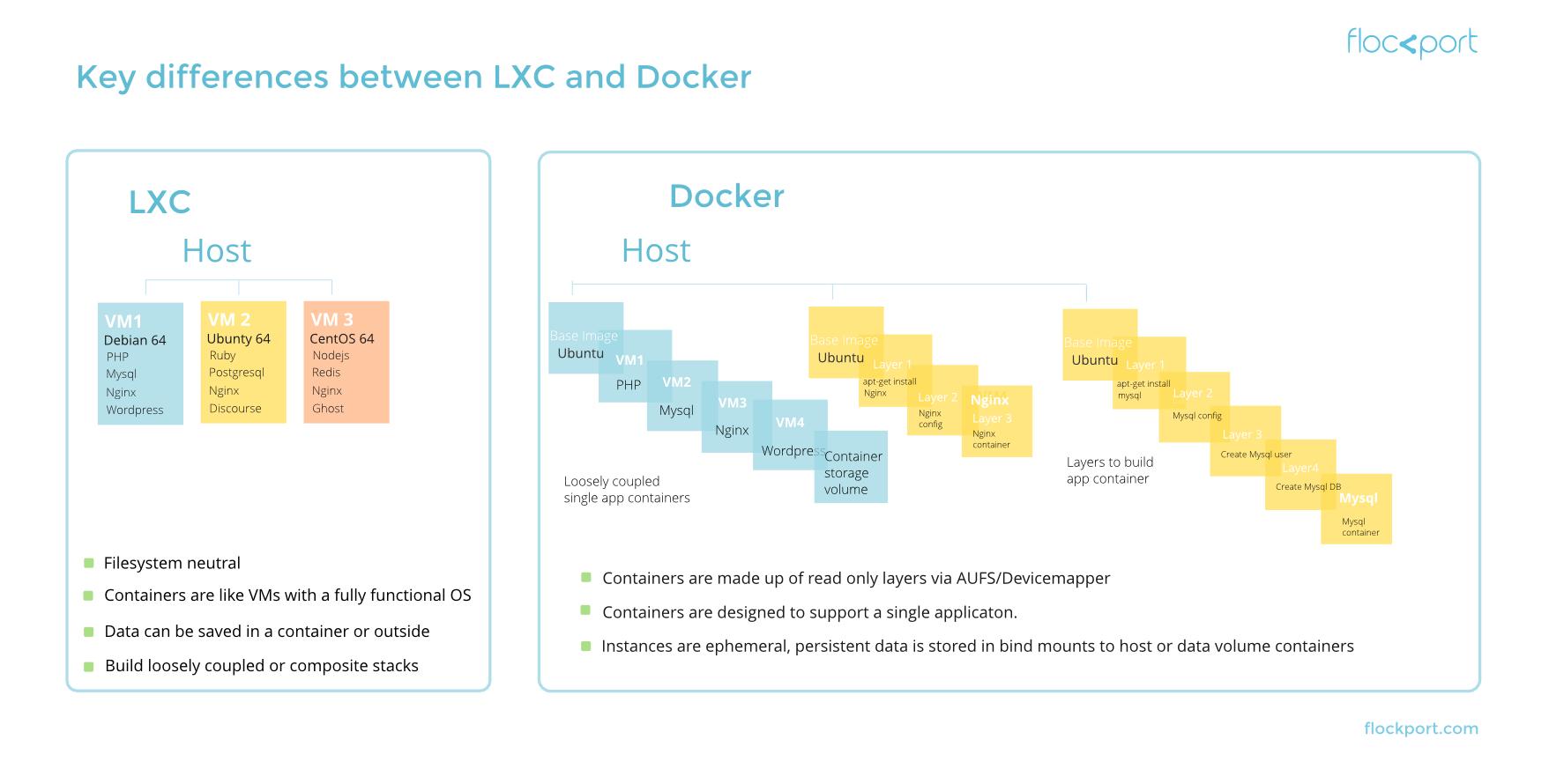 Flockport - LXC vs Docker